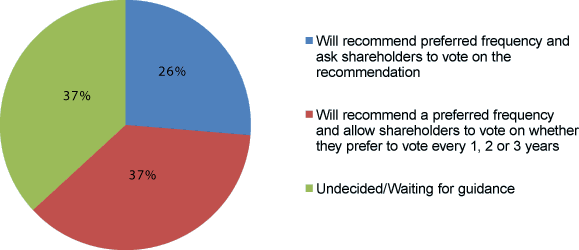 Recommending a Say-on-Pay Vote Frequency to Shareholders