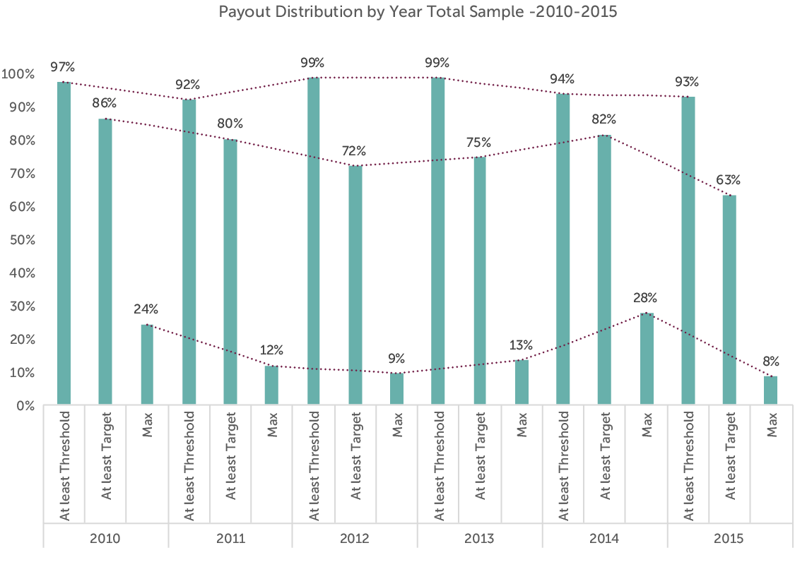 Annual Incentive Plans – Payouts and Performance Alignment